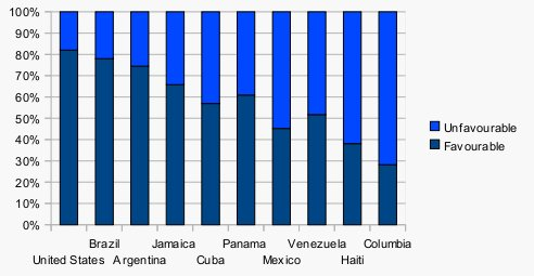 "Graph showing ""Unfavourable"" and ""Favourable"" opinions of certain countries in the Americas."
